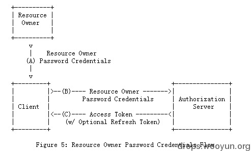 rfc6749 第4.3节Resource Owner Password Credentials Grant流程图