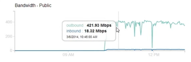 400+ Mbps outbound traffic for 2-3 hours.