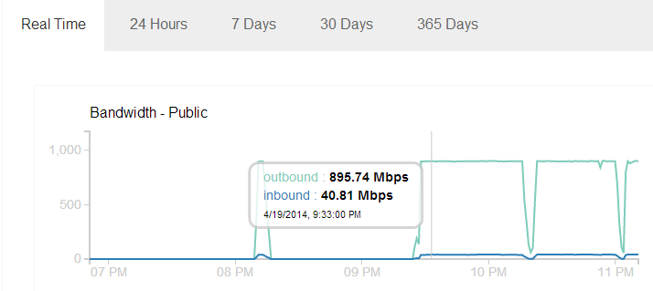 ~900 Mbps outbound traffic.